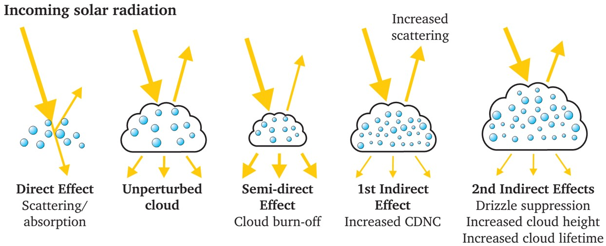 aerosol as a negative effect in society Reliance on negative-emission concepts locks in humankind's carbon  society will be locked into a high-temperature  stratospheric aerosol injection.